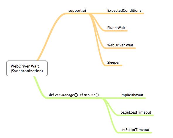 WebDriver Wait Commands – Assert Selenium