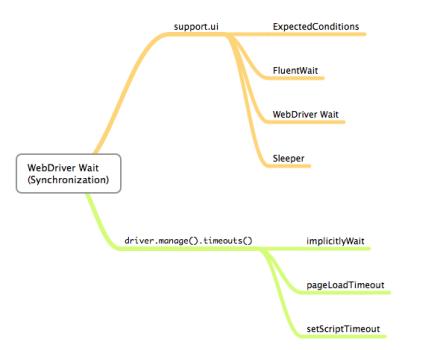 webdriver mindmap