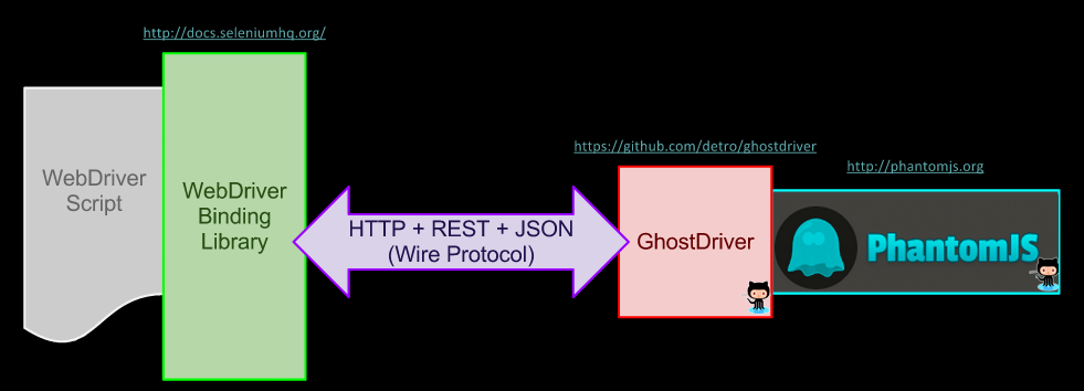 Getting Started with GhostDriver & PhantomJs – Assert Selenium